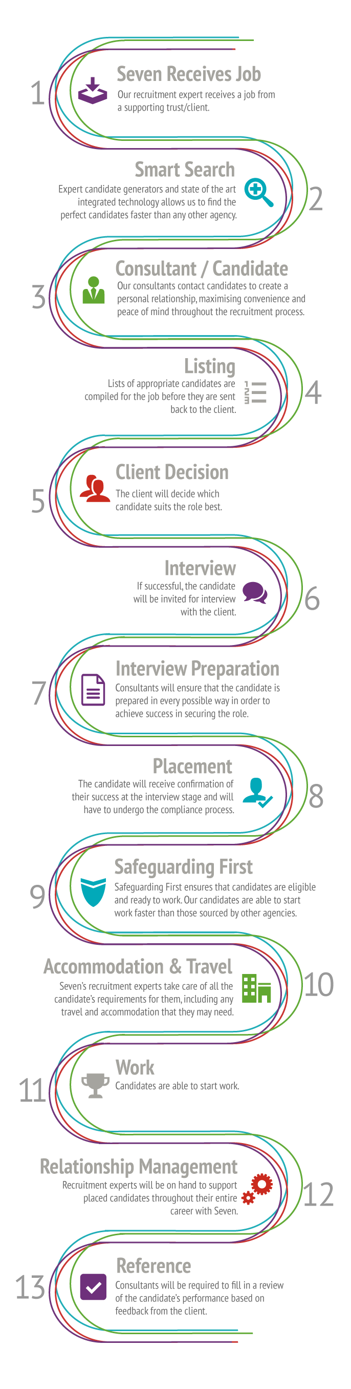 Our recruitment process infographic